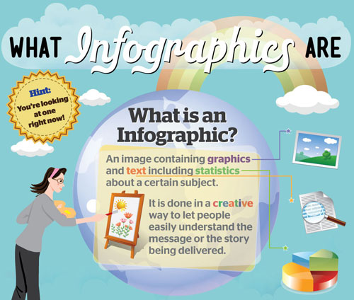 The ABC of Infographics | What is an infographic