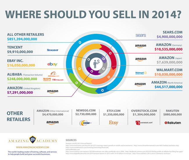 Where To Sell Online Infographic