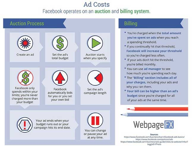 facebook-ad-specifications-bidding-billing