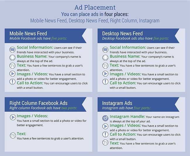 Facebook ad specifications - placement