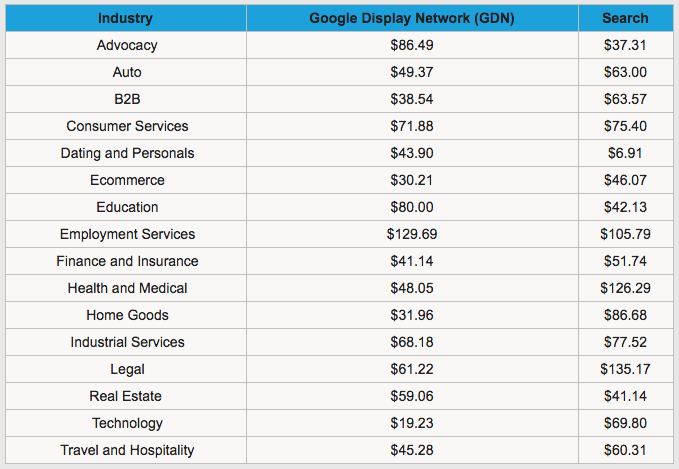 AdWords Average CPA by Industry