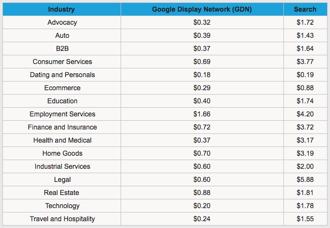 Adwords Average CPC by industry