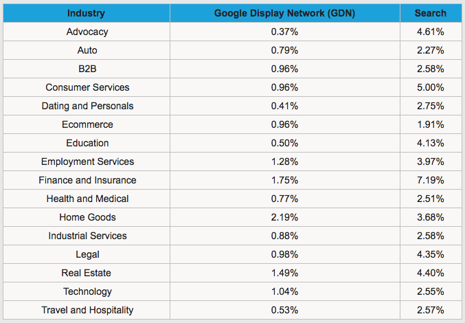 Adwords Average Conversion Rate by Industry
